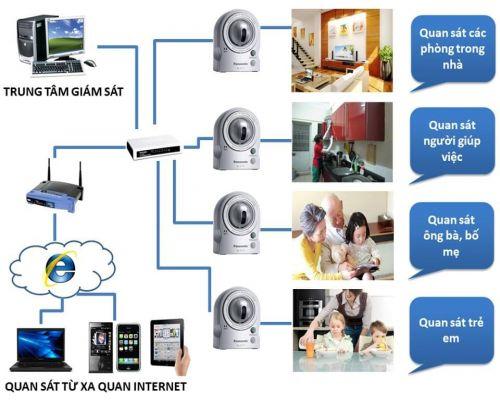 Tư vấn lắp đặt hệ thống an ninh giám sát tốt nhất