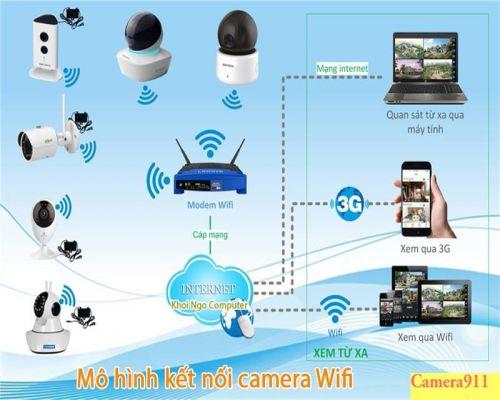 Hướng dẫn lắp đặt camera wifi - CAMERA THÀNH TRUNG